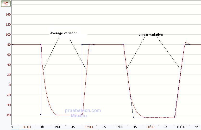grafico prueba temperatura